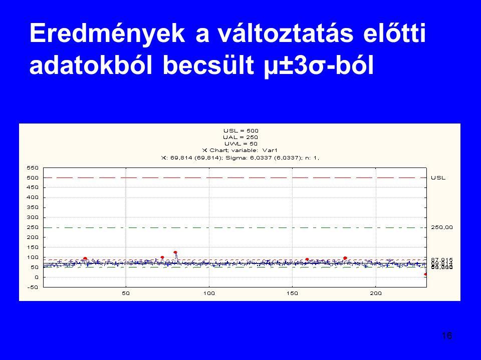 16 Eredmények a változtatás előtti adatokból becsült µ±3σ-ból