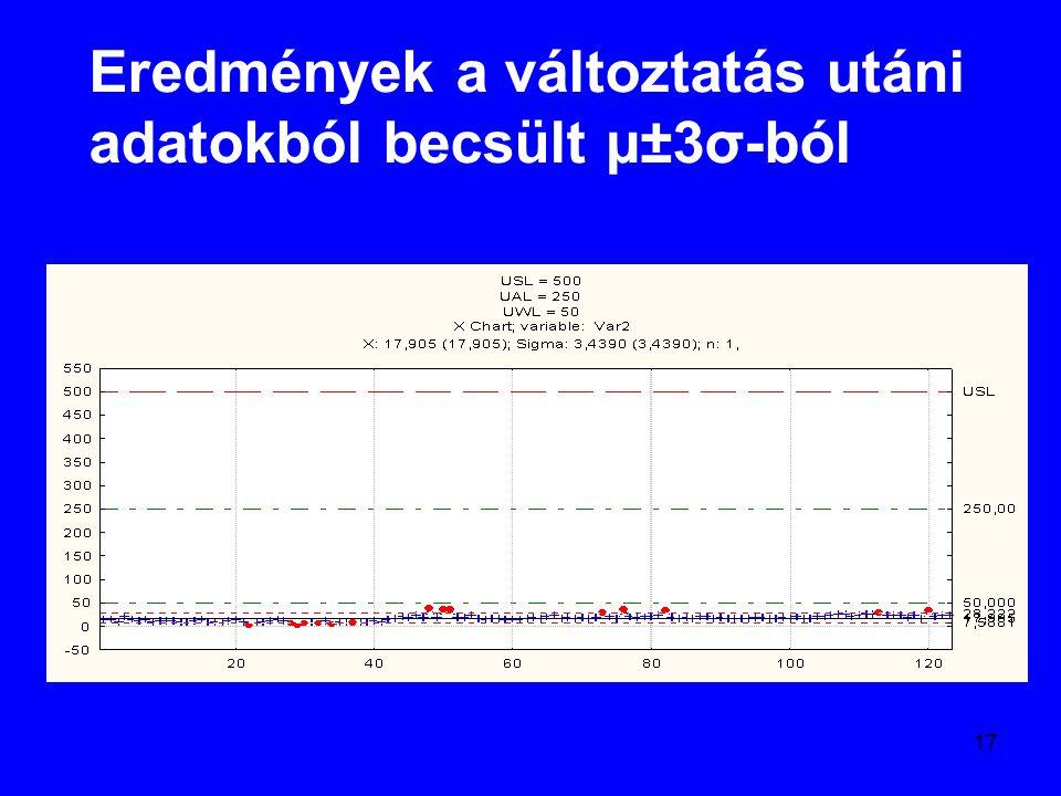 17 Eredmények a változtatás utáni adatokból becsült µ±3σ-ból