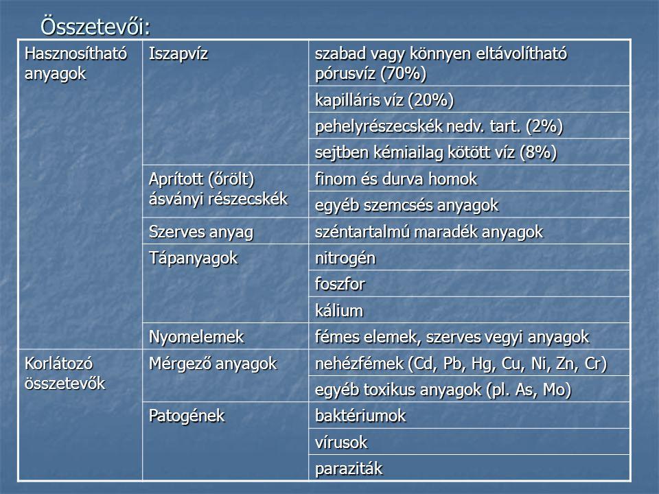 Az iszapkezelés fázisai Sűrítés Sűrítés (az iszap víztartalmának, mennyiségének és térfogatának csökkentése, valamint a szárazanyag-tartalom növelése) Kondicionálás Kondicionálás (az iszap víztartalmának csökkentése, szervesanyag stabilizálása, baktériumok számának csökkentése, elpusztítása) Fertőtlenítés Fertőtlenítés Víztelenítés Víztelenítés (a víztartalom nagymértékű eltávolítása, hogy ez nagyobb mértékű iszap térfogatcsökkenést eredményezzen) Szárítás Szárítás (hőkezelés során a patogén csírák és gyommagvak elpusztulnak, könnyen szállíthatóvá válik)