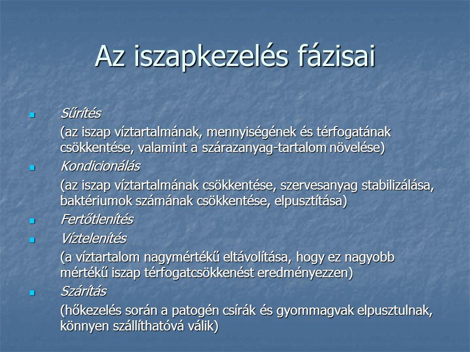 Források Tájékoztató füzetek, leírások Tájékoztató füzetek, leírások http://www.tankonyvtar.hu/konyvek/kornyezettechnika/ kornyezettechnika-3-7 http://www.tankonyvtar.hu/konyvek/kornyezettechnika/ kornyezettechnika-3-7 Dér Sándor: A komposztálás során bekövetkező szervesanyag átalakulás vizsgálata forró vizes kivonatok felhasználásával, doktori értekezés (2003) Dér Sándor: A komposztálás során bekövetkező szervesanyag átalakulás vizsgálata forró vizes kivonatok felhasználásával, doktori értekezés (2003) Dr.