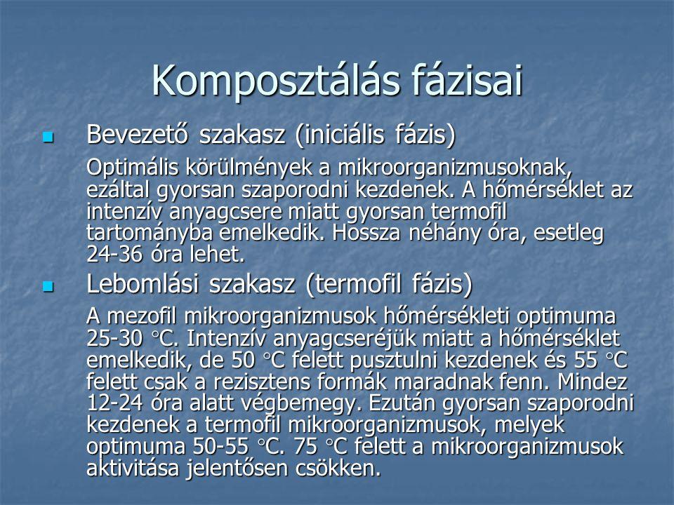 Komposztálás fázisai Bevezető szakasz (iniciális fázis) Bevezető szakasz (iniciális fázis) Optimális körülmények a mikroorganizmusoknak, ezáltal gyors