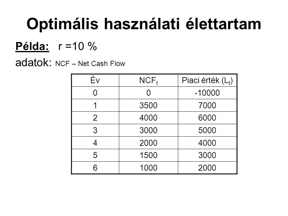 Optimális használati élettartam Példa: r =10 % adatok: NCF – Net Cash Flow ÉvNCF t Piaci érték (L t ) 00-10000 135007000 240006000 330005000 420004000