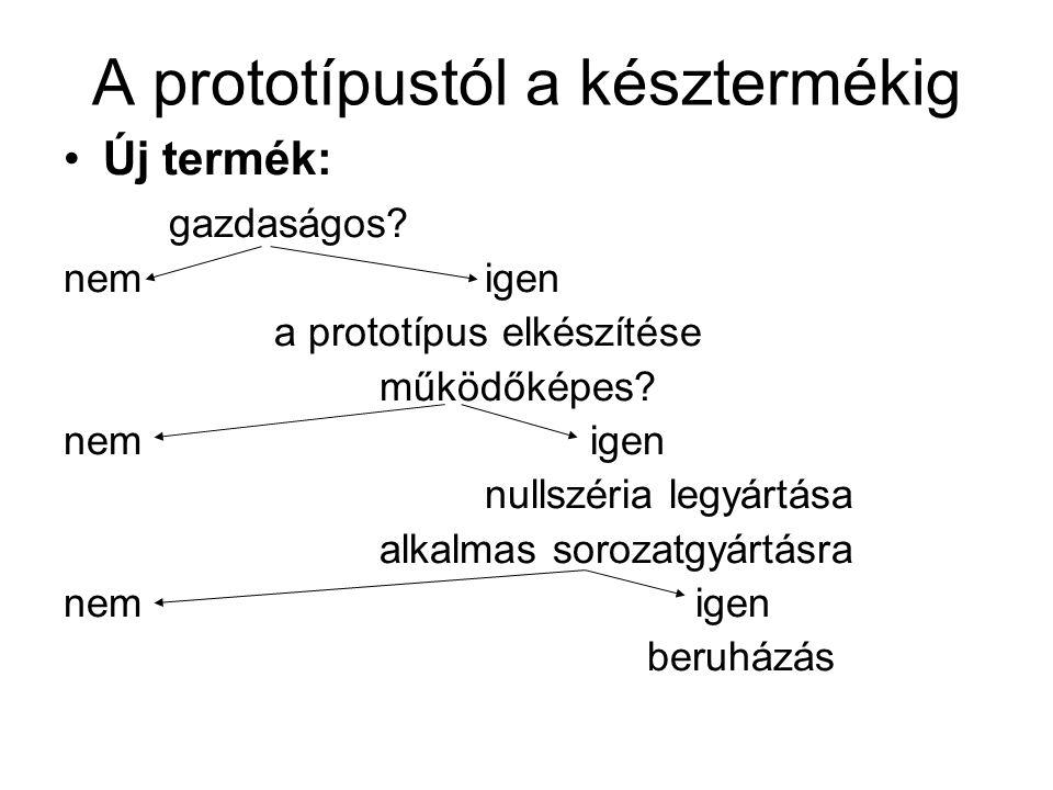 A prototípustól a késztermékig Új termék: gazdaságos? nemigen a prototípus elkészítése működőképes? nemigen nullszéria legyártása alkalmas sorozatgyár