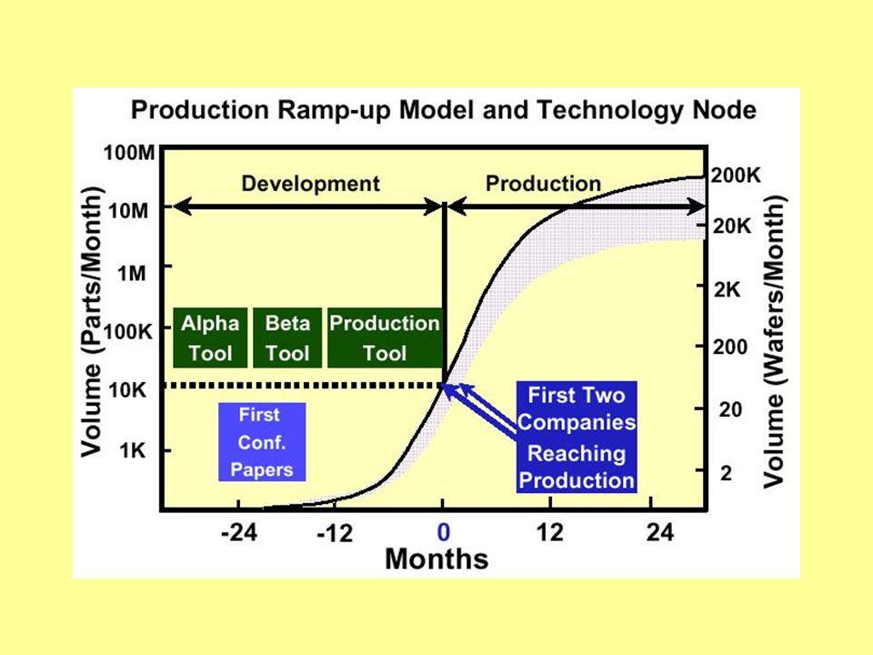 Rövidtávú kihívások Költségkímélő gyártás Hatékony 300mm átállás (FI) Berendezések, anyagok jobb kihasználása (FI) Anyagok és vegyszerek (ESH) Források konzerválása (ESH) Komplex struktúrák mérése (M) Maszk készítés (L)