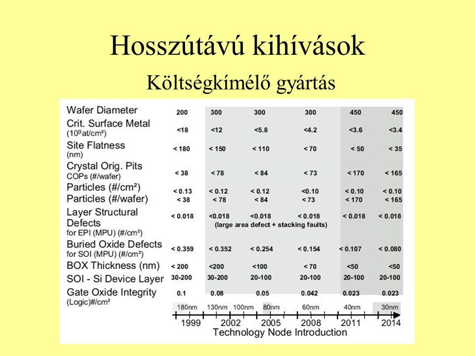 Hosszútávú kihívások Költségkímélő gyártás