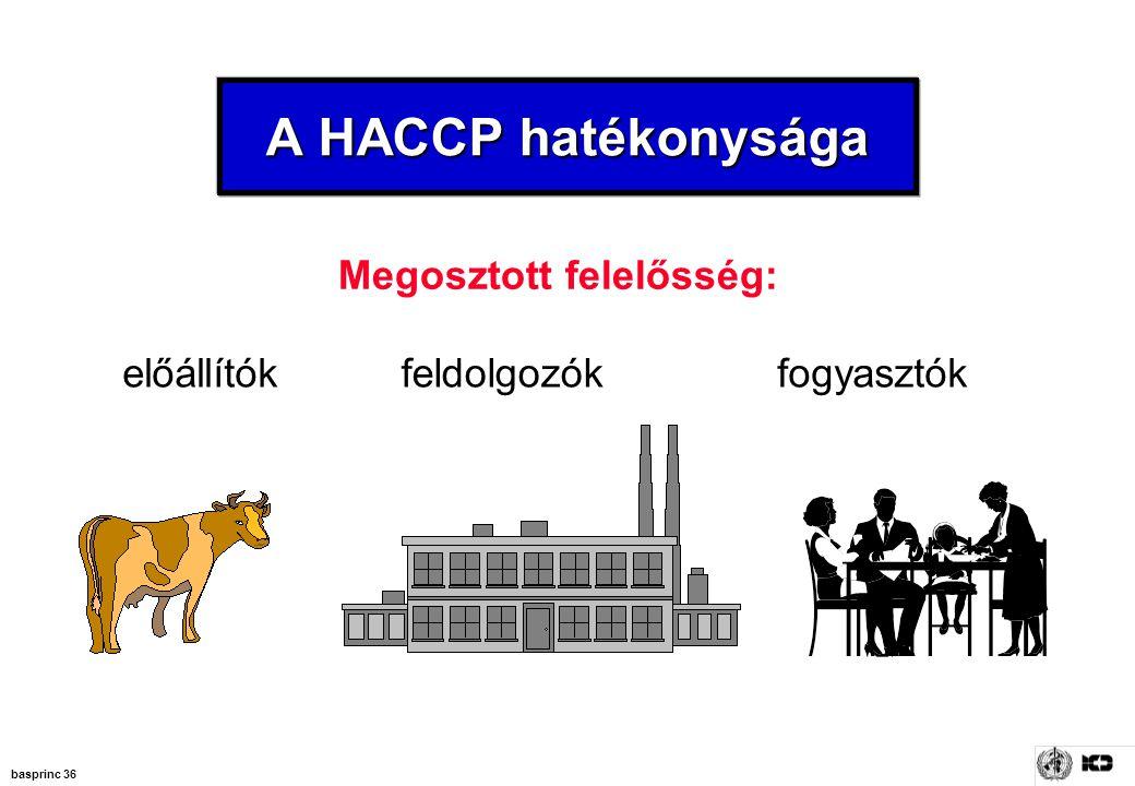 basprinc 36 Megosztott felelősség: előállítókfeldolgozókfogyasztók A HACCP hatékonysága