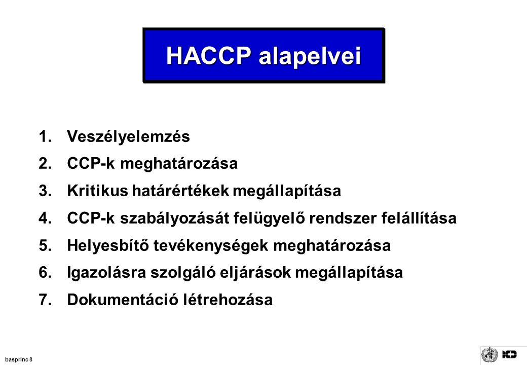 basprinc 8 1.Veszélyelemzés 2.CCP-k meghatározása 3.Kritikus határértékek megállapítása 4.CCP-k szabályozását felügyelő rendszer felállítása 5.Helyesb