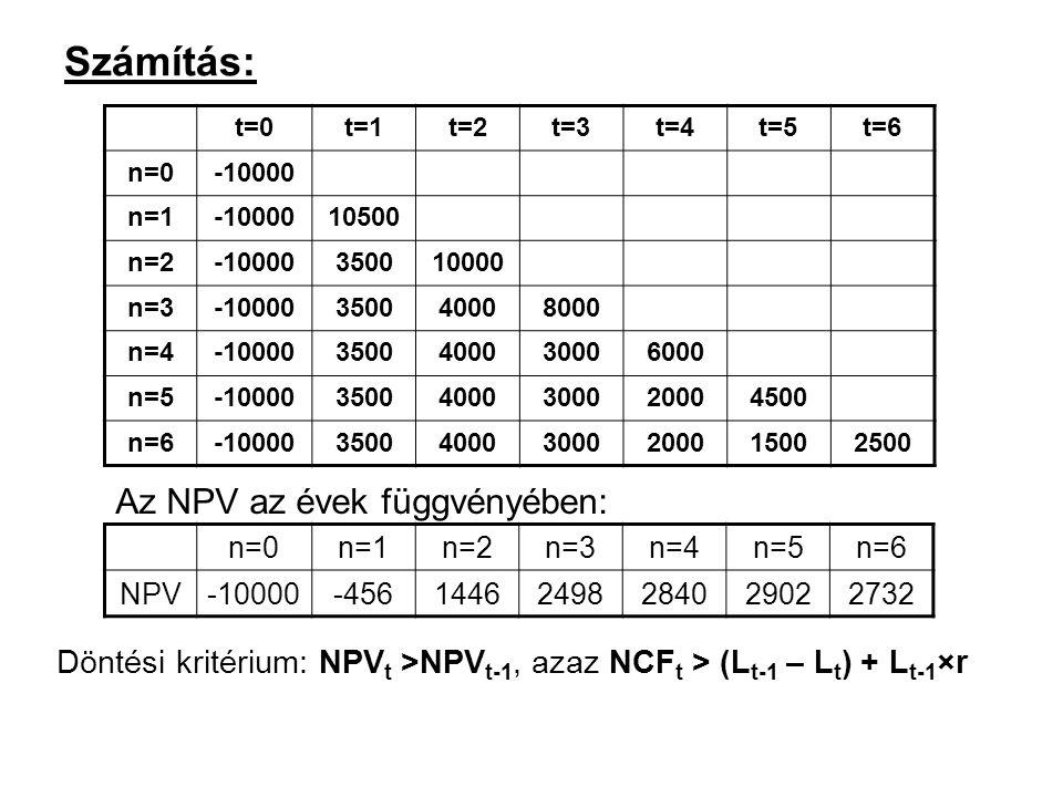 Számítás: t=0t=1t=2t=3t=4t=5t=6 n=0-10000 n=1-1000010500 n=2-10000350010000 n=3-10000350040008000 n=4-100003500400030006000 n=5-1000035004000300020004500 n=6-10000350040003000200015002500 n=0n=1n=2n=3n=4n=5n=6 NPV-10000-45614462498284029022732 Az NPV az évek függvényében: Döntési kritérium: NPV t >NPV t-1, azaz NCF t > (L t-1 – L t ) + L t-1 ×r