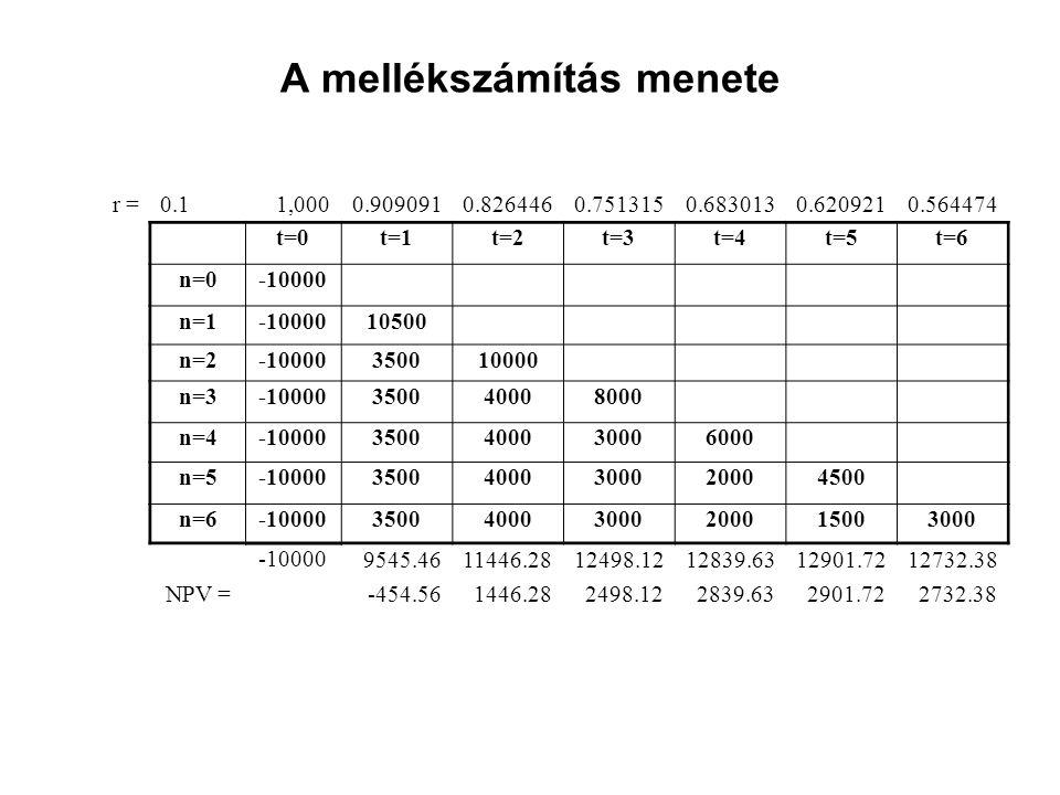 A mellékszámítás menete r =0.11,0000.9090910.8264460.7513150.6830130.6209210.564474 t=0t=1t=2t=3t=4t=5t=6 n=0-10000 n=1-1000010500 n=2-10000350010000 n=3-10000350040008000 n=4-100003500400030006000 n=5-1000035004000300020004500 n=6-10000350040003000200015003000 -10000 9545.4611446.2812498.1212839.6312901.7212732.38 NPV =-454.561446.282498.122839.632901.722732.38