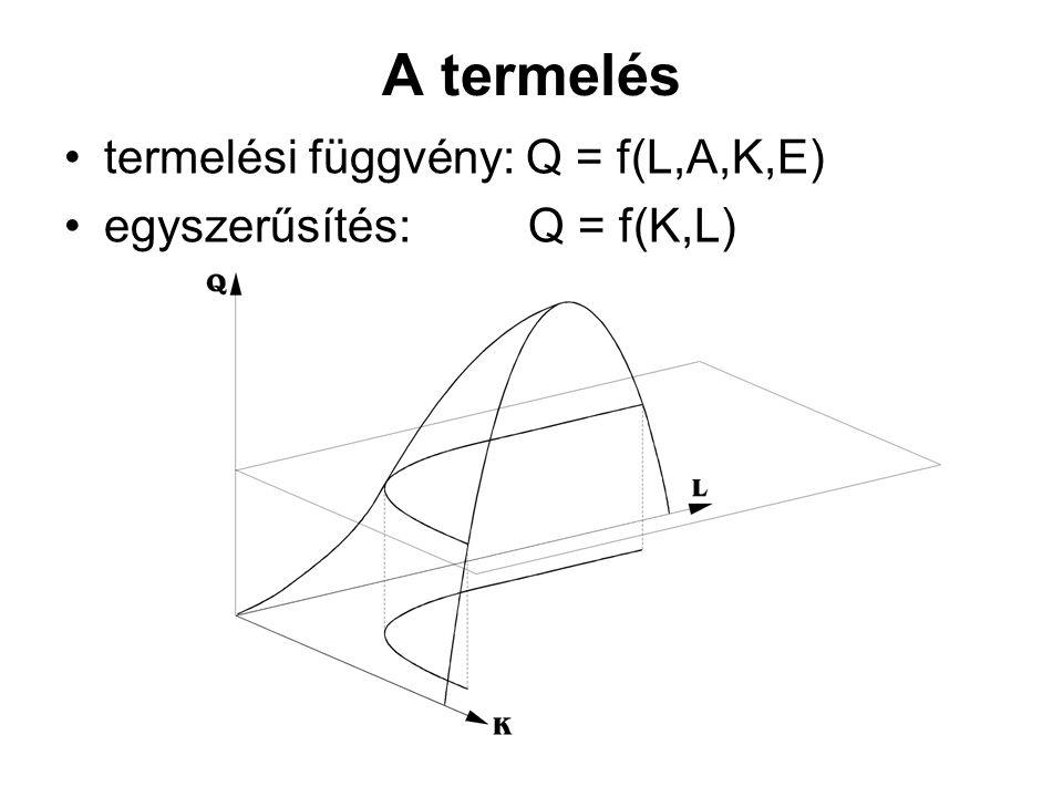 A termelés termelési függvény: Q = f(L,A,K,E) egyszerűsítés: Q = f(K,L)