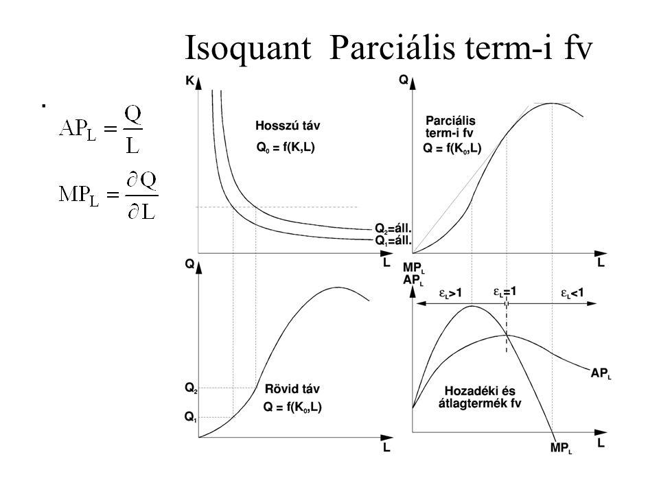 Isoquant Parciális term-i fv.