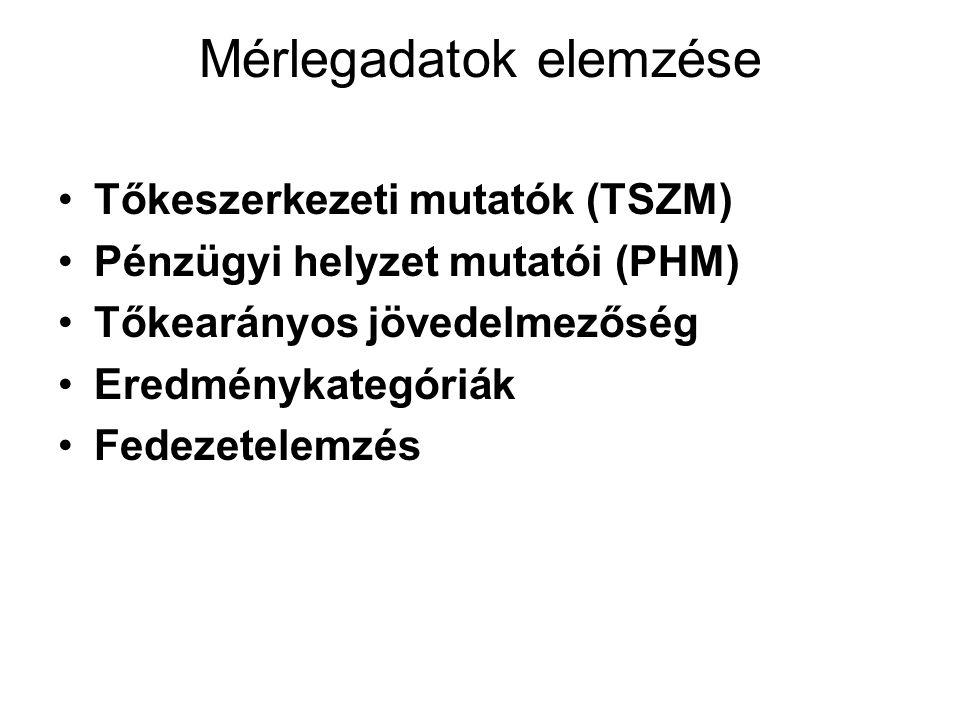 Mérlegadatok elemzése Tőkeszerkezeti mutatók (TSZM) Pénzügyi helyzet mutatói (PHM) Tőkearányos jövedelmezőség Eredménykategóriák Fedezetelemzés