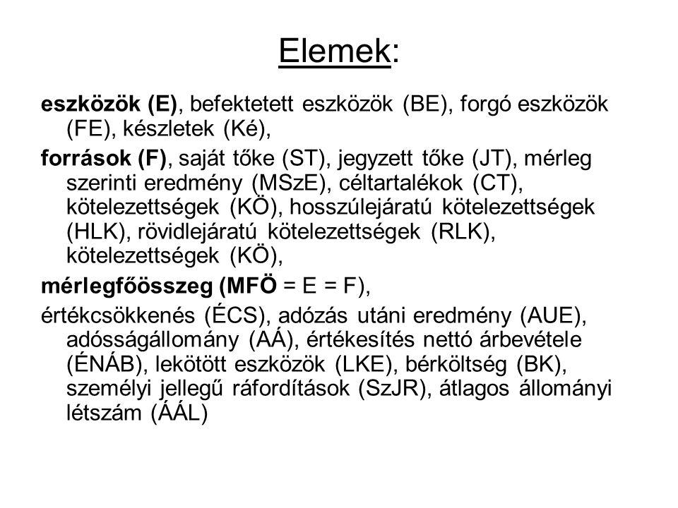 Elemek: eszközök (E), befektetett eszközök (BE), forgó eszközök (FE), készletek (Ké), források (F), saját tőke (ST), jegyzett tőke (JT), mérleg szerinti eredmény (MSzE), céltartalékok (CT), kötelezettségek (KÖ), hosszúlejáratú kötelezettségek (HLK), rövidlejáratú kötelezettségek (RLK), kötelezettségek (KÖ), mérlegfőösszeg (MFÖ = E = F), értékcsökkenés (ÉCS), adózás utáni eredmény (AUE), adósságállomány (AÁ), értékesítés nettó árbevétele (ÉNÁB), lekötött eszközök (LKE), bérköltség (BK), személyi jellegű ráfordítások (SzJR), átlagos állományi létszám (ÁÁL)