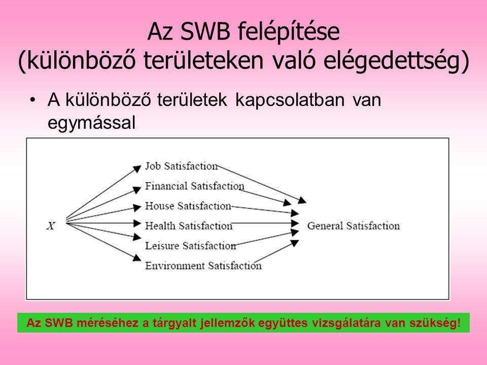 Az SWB felépítése (különböző területeken való elégedettség) A különböző területek kapcsolatban van egymással Az SWB méréséhez a tárgyalt jellemzők egy