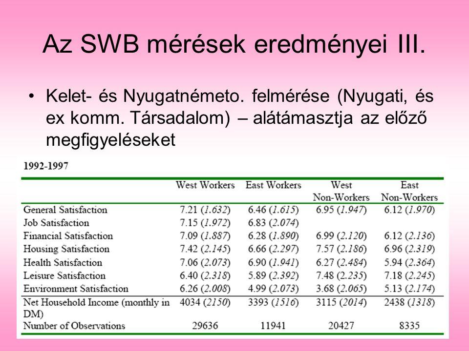 Az SWB mérések eredményei III. Kelet- és Nyugatnémeto. felmérése (Nyugati, és ex komm. Társadalom) – alátámasztja az előző megfigyeléseket