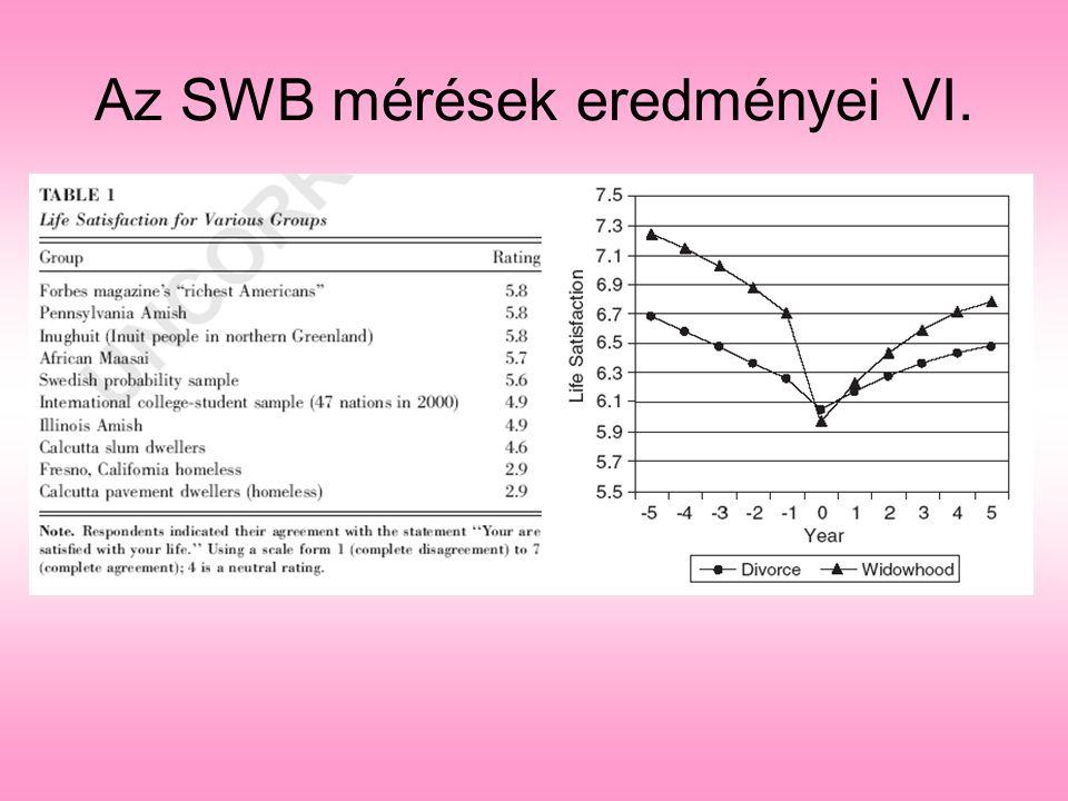 Az SWB mérések eredményei VI.