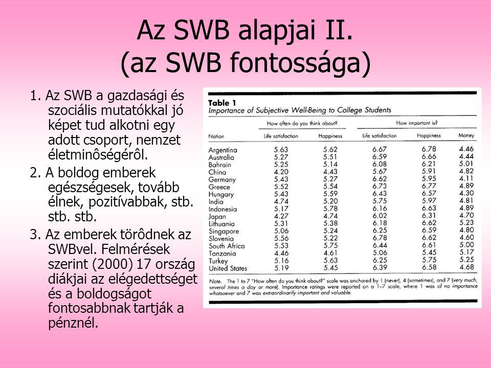 Az SWB alapjai II. (az SWB fontossága) 1. Az SWB a gazdasági és szociális mutatókkal jó képet tud alkotni egy adott csoport, nemzet életminôségérôl. 2