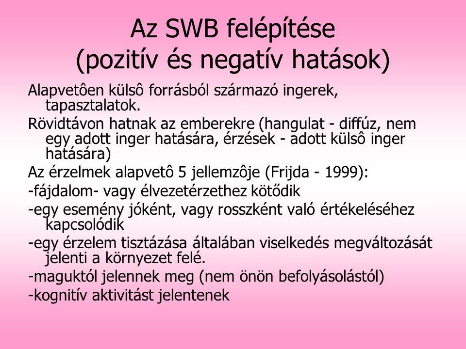 Az SWB felépítése (pozitív és negatív hatások) Alapvetôen külsô forrásból származó ingerek, tapasztalatok. Rövidtávon hatnak az emberekre (hangulat -