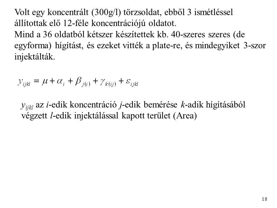 18 Volt egy koncentrált (300g/l) törzsoldat, ebből 3 ismétléssel állítottak elő 12-féle koncentrációjú oldatot.
