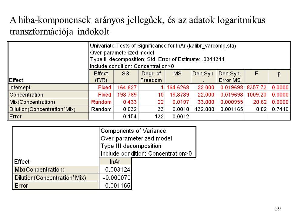 29 A hiba-komponensek arányos jellegűek, és az adatok logaritmikus transzformációja indokolt
