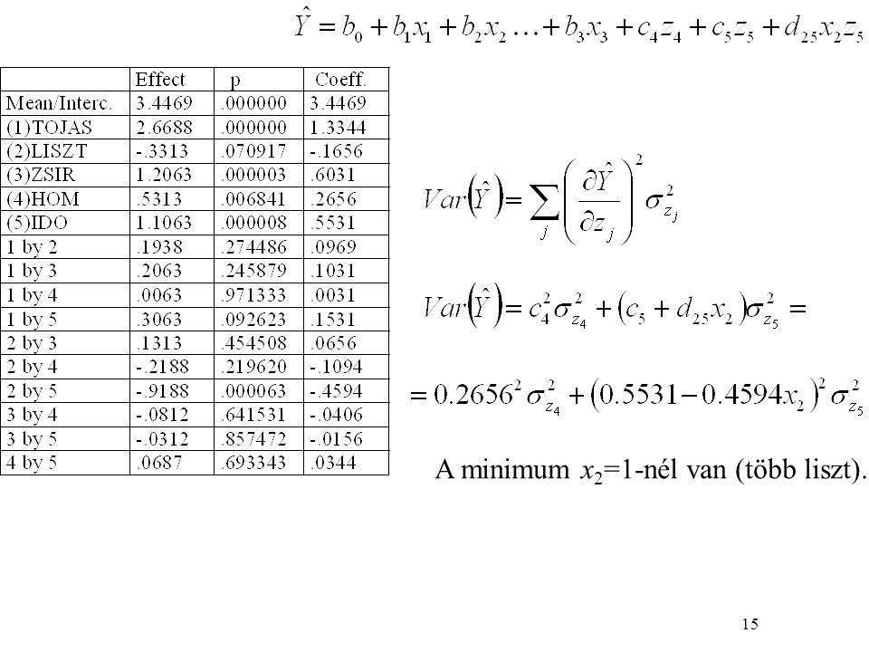 15 A minimum x 2 =1-nél van (több liszt).