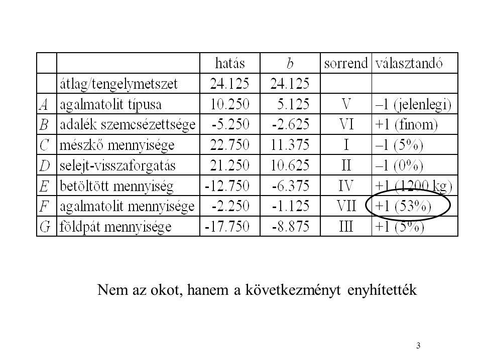 14 liszt-idő kölcsönhatás → a liszt befolyása az ingadozás mértékére