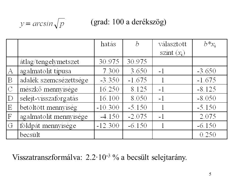 5 (grad: 100 a derékszög) Visszatranszformálva: 2.2·10 -3 % a becsült selejtarány.