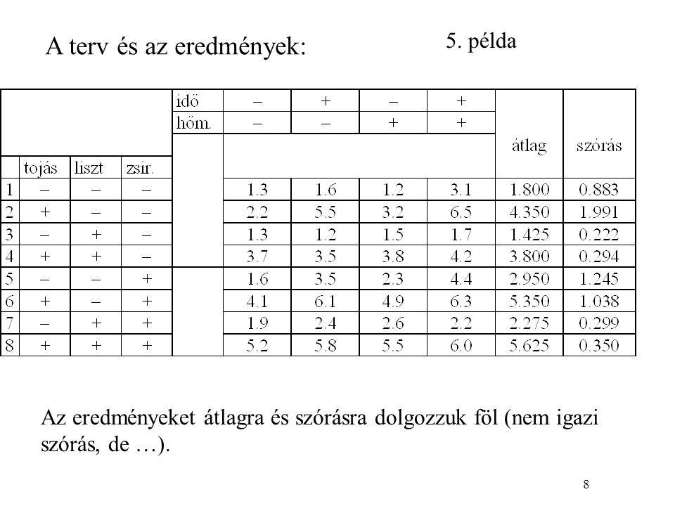 8 A terv és az eredmények: Az eredményeket átlagra és szórásra dolgozzuk föl (nem igazi szórás, de …).