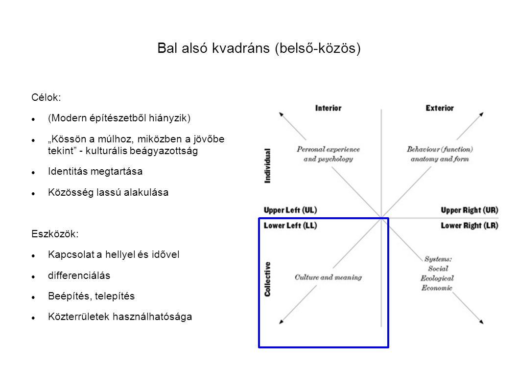 """Bal alsó kvadráns (belső-közös) Célok: (Modern építészetből hiányzik) """"Kössön a múlhoz, miközben a jövőbe tekint - kulturális beágyazottság Identitás megtartása Közösség lassú alakulása Eszközök: Kapcsolat a hellyel és idővel differenciálás Beépítés, telepítés Közterrületek használhatósága"""
