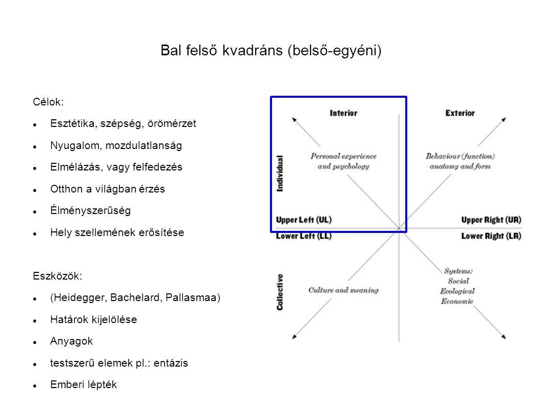 Bal felső kvadráns (belső-egyéni) Célok: Esztétika, szépség, örömérzet Nyugalom, mozdulatlanság Elmélázás, vagy felfedezés Otthon a világban érzés Élményszerűség Hely szellemének erősítése Eszközök: (Heidegger, Bachelard, Pallasmaa) Határok kijelölése Anyagok testszerű elemek pl.: entázis Emberi lépték