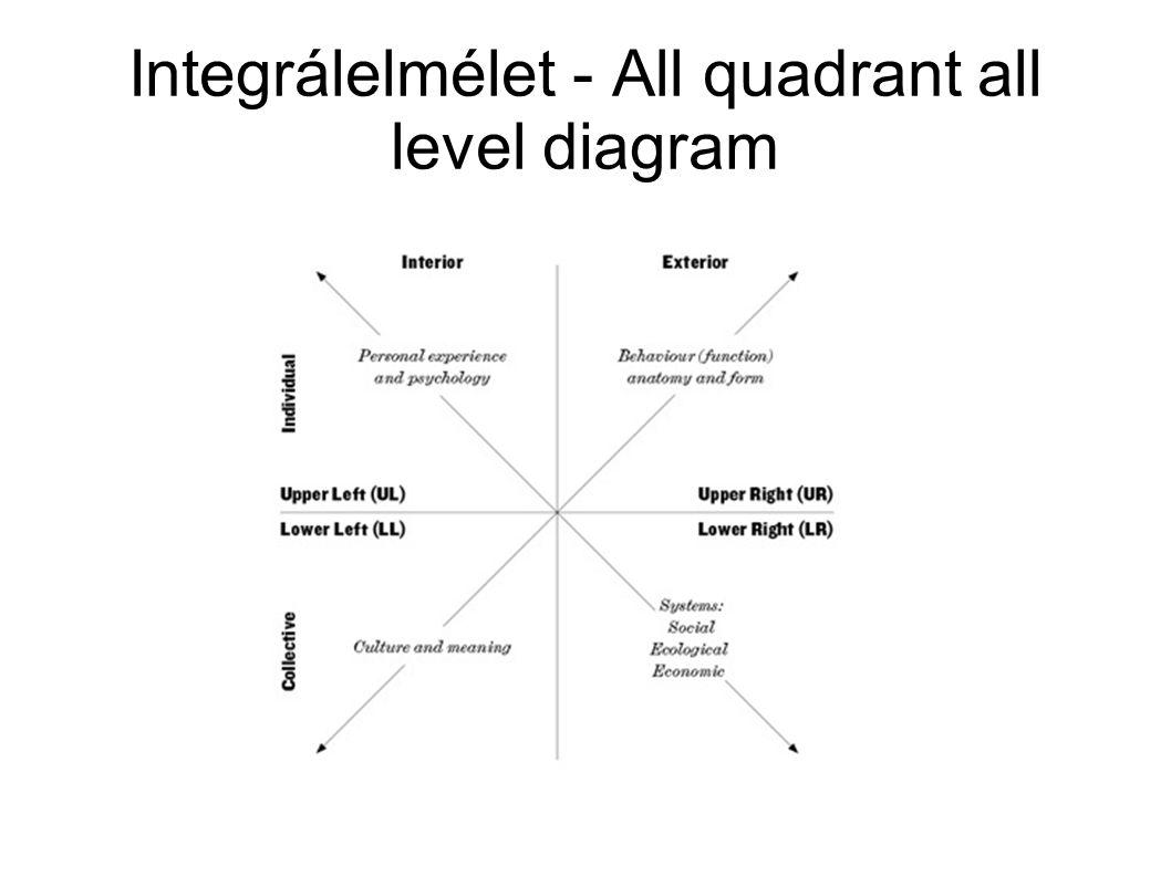 Integrálelmélet - All quadrant all level diagram