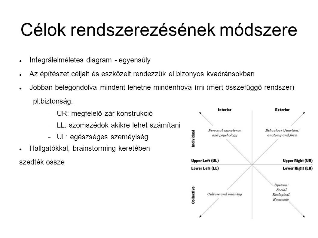 Célok rendszerezésének módszere Integrálelméletes diagram - egyensúly Az építészet céljait és eszközeit rendezzük el bizonyos kvadránsokban Jobban belegondolva mindent lehetne mindenhova írni (mert összefüggő rendszer) pl:biztonság:  UR: megfelelő zár konstrukció  LL: szomszédok akikre lehet számítani  UL: egészséges szeméyiség Hallgatókkal, brainstorming keretében szedték össze