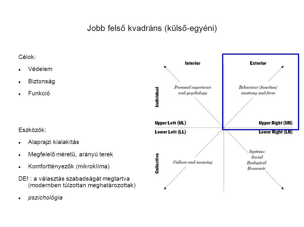 Jobb alsó kvadráns (külső-közös) Célok: szociális igények kielégítése Épületekből szőtt működő városi szövet Gazdag viszonyrendszerek kialakítása Társas érintkezés elősegítése Make money Ökoszisztéma tisztelete Eszközök: Távolságok, funkciók elosztása a városi térben (de nem csak mennyiségi szempontok alapján, mint a modernben) Tér hierarchia Beépítés, telepítés szociológia