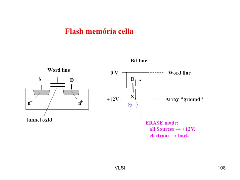 VLSI108 0 V +12V ERASE mode: all Sources → +12V, electrons → back Bit line Word line Array