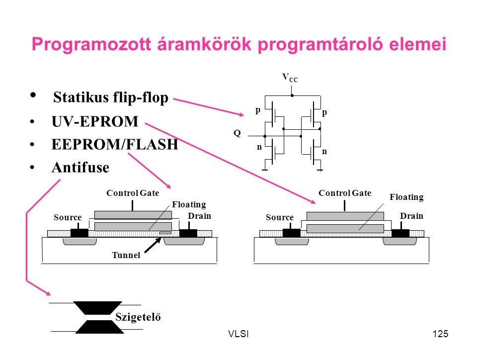 VLSI125 Programozott áramkörök programtároló elemei Statikus flip-flop UV-EPROM EEPROM/FLASH Antifuse Q n p p n V CC Floating Drain Control Gate Sourc