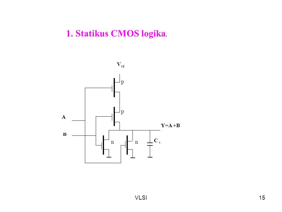 VLSI15 nn p p VccVcc Y=A +B C t B A 1. Statikus CMOS logika.