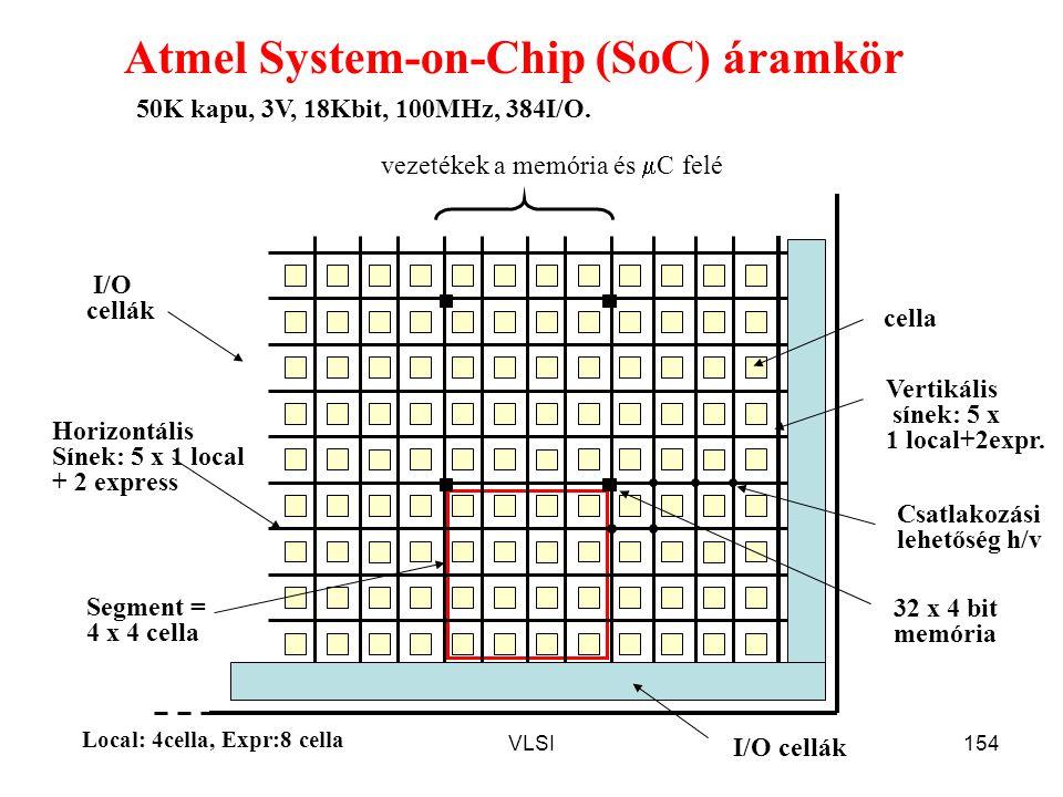 VLSI154 Atmel System-on-Chip (SoC) áramkör cella I/O cellák Horizontális Sínek: 5 x 1 local + 2 express Vertikális sínek: 5 x 1 local+2expr. vezetékek