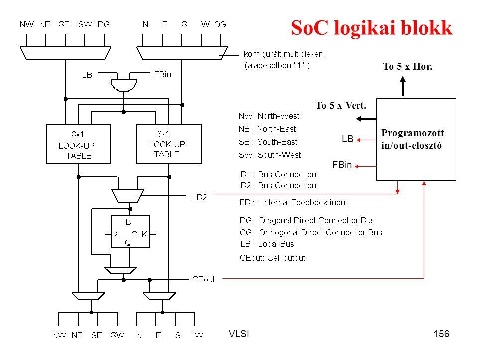 VLSI156 SoC logikai blokk Programozott in/out-elosztó To 5 x Hor. To 5 x Vert. LB FBin