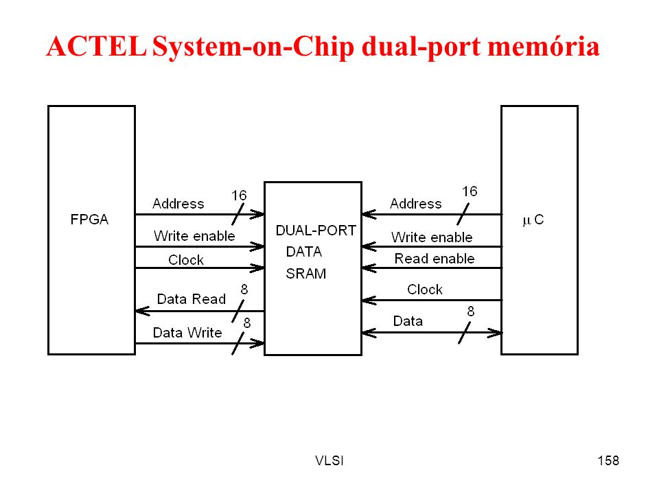 VLSI158 ACTEL System-on-Chip dual-port memória
