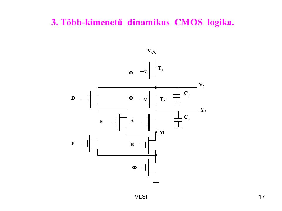 VLSI17 M T2T2 T1T1 A C2C2  V CC  C1C1 D E F B Y1Y1 Y2Y2  3. Több-kimenetű dinamikus CMOS logika.
