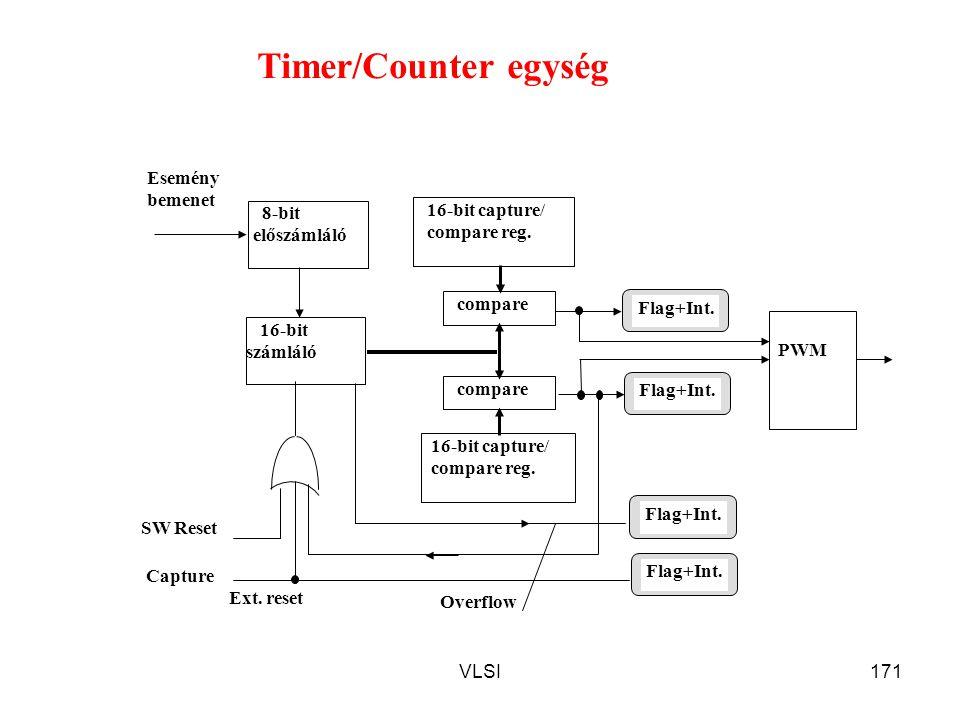 VLSI171 SW Reset Capture PWM 16-bit capture/ compare reg. compare 16-bit capture/ compare reg. 16-bit számláló 8-bit előszámláló Esemény bemenet Flag+