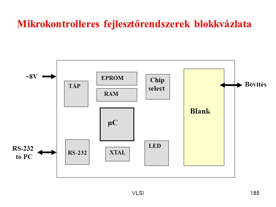 VLSI185 Mikrokontrolleres fejlesztőrendszerek blokkvázlata μC RS-232 to PC ~8V EPROM TÁP Chip select RAM Blank RS-232 XTAL LED Bővítés