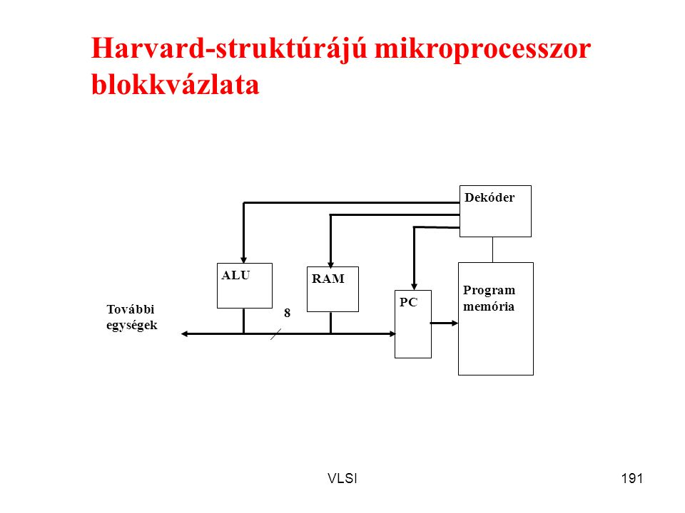 VLSI191 8 Program memória RAM ALU PC Dekóder További egységek Harvard-struktúrájú mikroprocesszor blokkvázlata