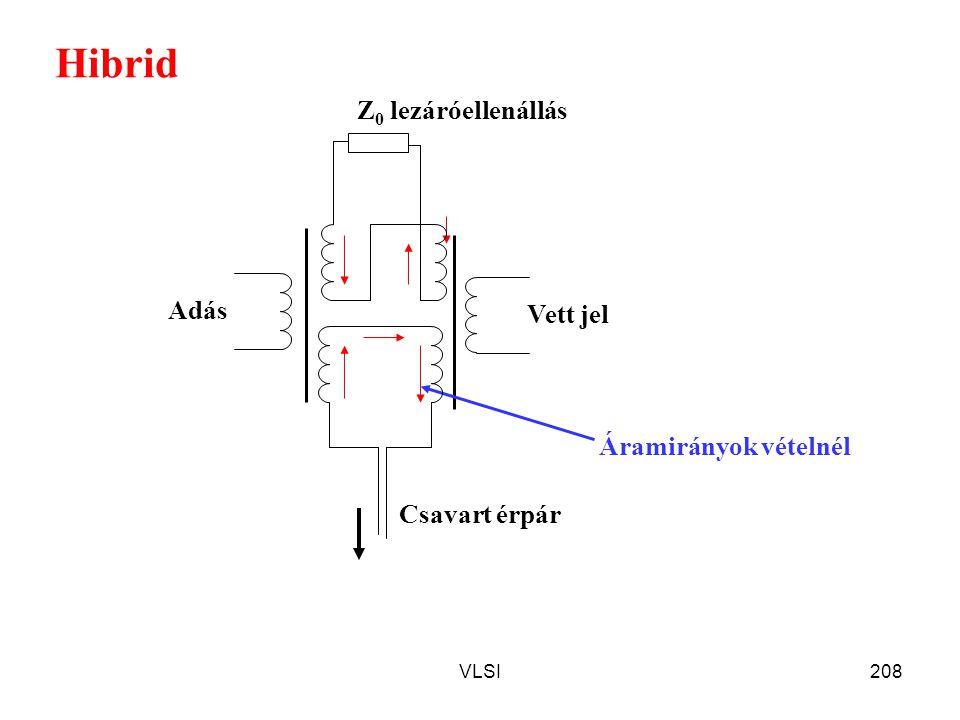 VLSI208 Hibrid Vett jel Z 0 lezáróellenállás Adás Csavart érpár Áramirányok vételnél