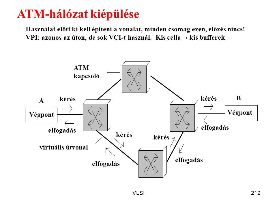 VLSI212 ATM-hálózat kiépülése Végpont kérés elfogadás ATM kapcsoló virtuális útvonal A B elfogadás kérés Használat előtt ki kell építeni a vonalat, mi