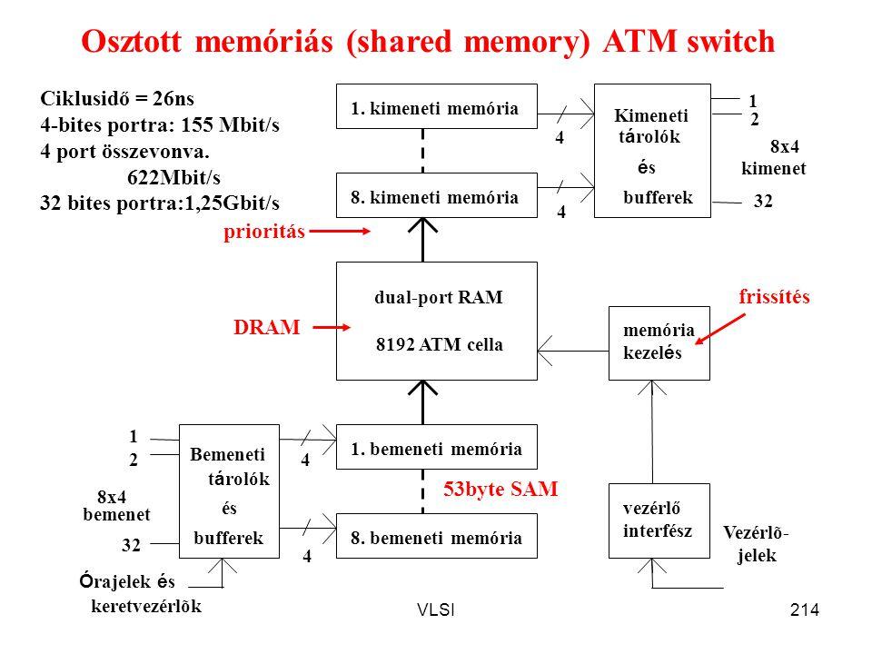 VLSI214 1. bemeneti memória 8. bemeneti memória és dual-port RAM memória kezel é s 1. kimeneti memória 8. kimeneti memória Kimeneti t á rolók ésés buf