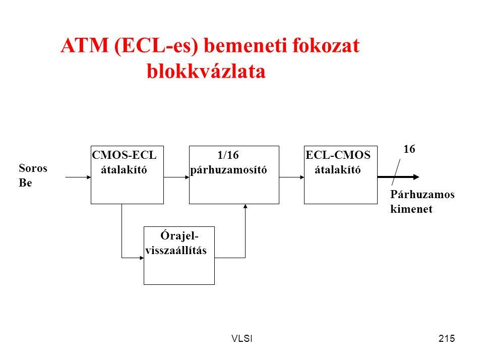 VLSI215 ATM (ECL-es) bemeneti fokozat blokkvázlata CMOS-ECL átalakító ECL-CMOS átalakító 1/16 párhuzamosító Órajel- visszaállítás 16 Soros Be Párhuzam