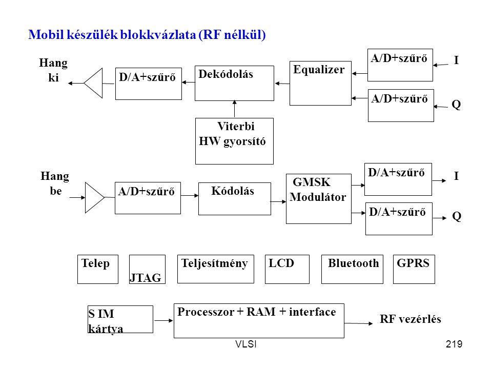 VLSI219 Mobil készülék blokkvázlata (RF nélkül) Hang be Bluetooth S IM kártya Hang ki A/D+szűrő I Q D/A+szűrő I Dekódolás Viterbi HW gyorsító Kódolás