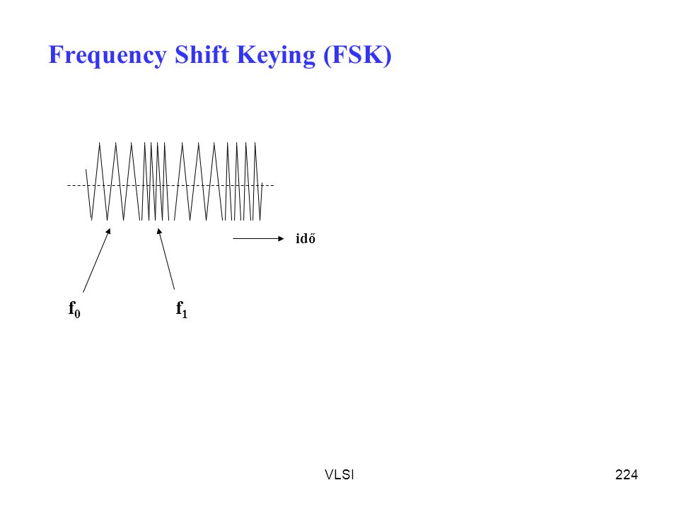 VLSI224 Frequency Shift Keying (FSK) idő f0f0 f1f1