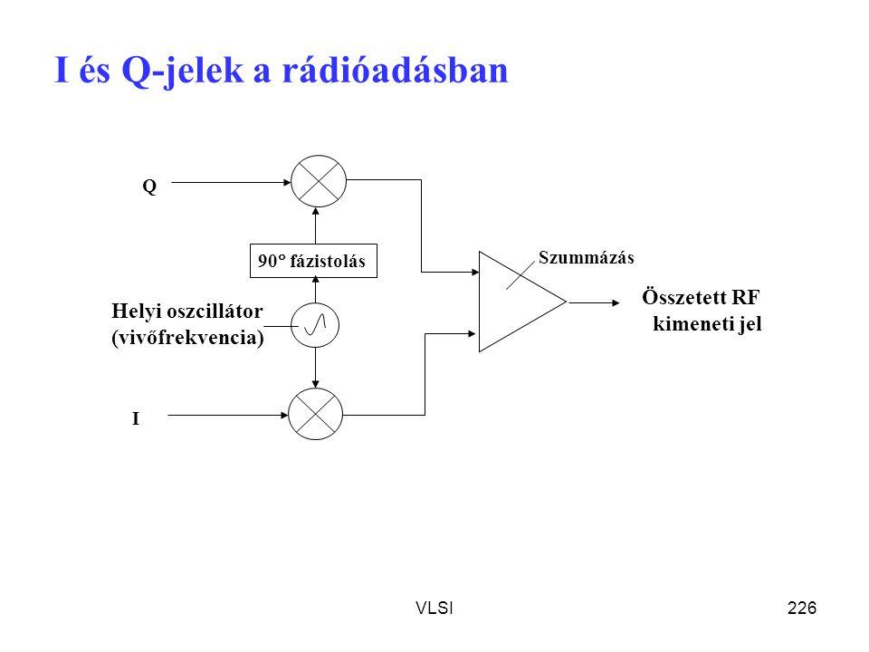 VLSI226 I és Q-jelek a rádióadásban Helyi oszcillátor (vivőfrekvencia) 90  fázistolás I Q Szummázás Összetett RF kimeneti jel